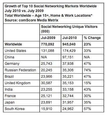 comScore netinfluence