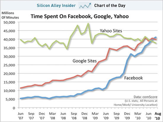 comscore facebook google netinfluence