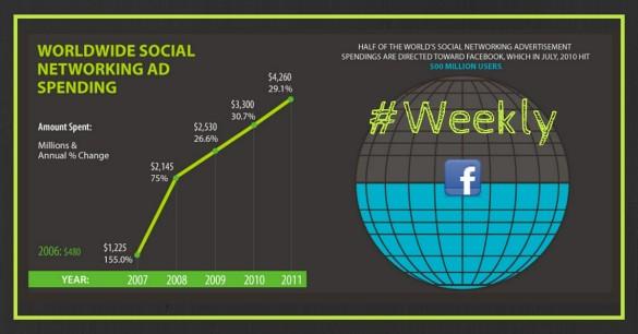 Dépenses publicitaires augmentent sur les réseaux sociaux, les seniors débarquent sur Facebook, Facebook devant Google et plus dans notre Weekly Review n°9