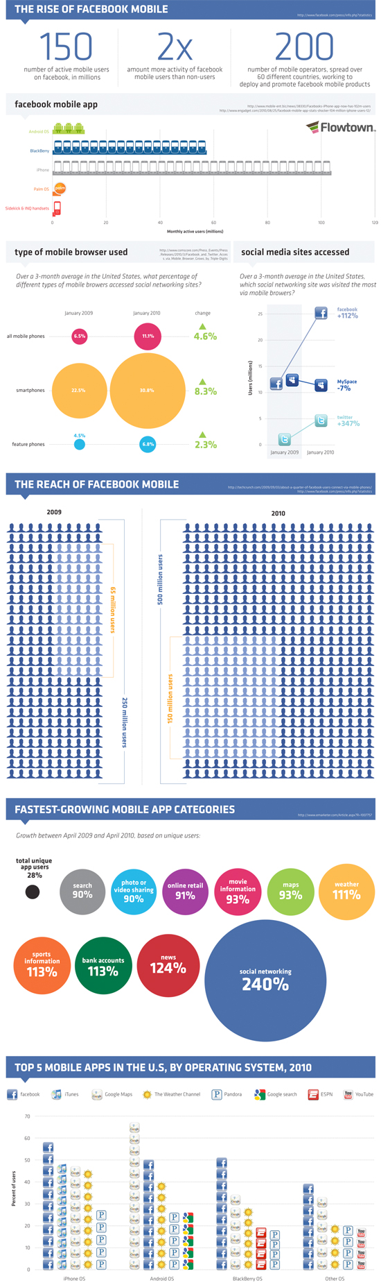 facebook mobile netinfluence