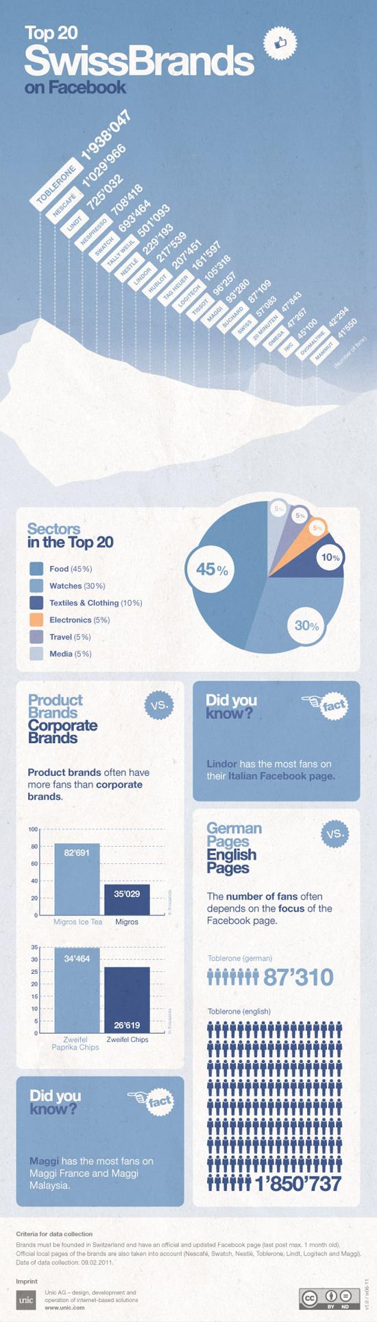 Top 20 marque suisse Facebook