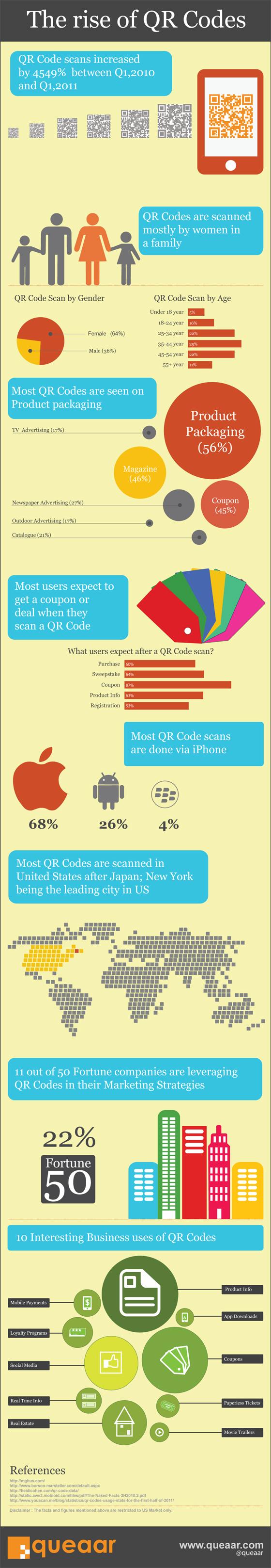 La montée en puissance des QR codes