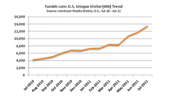 Tumblr enregistre +13 millions de visiteurs uniques en juillet