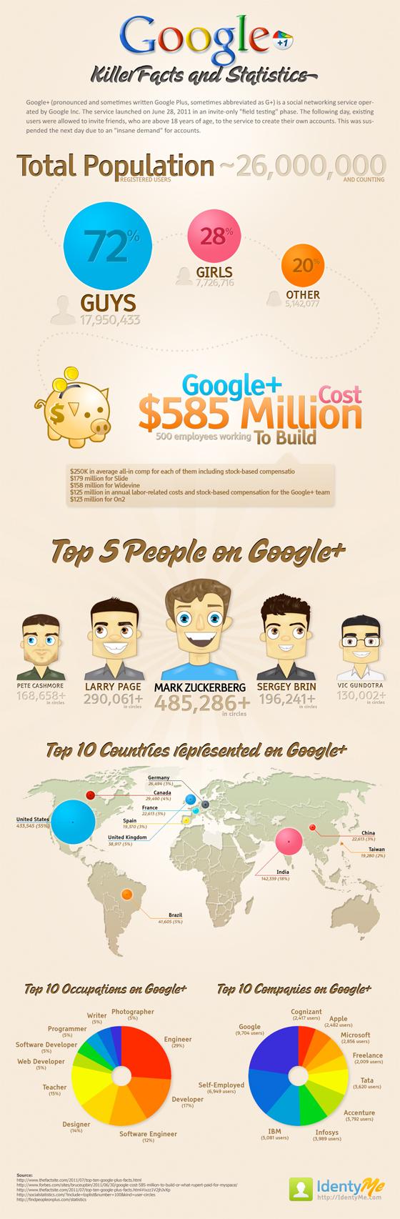 Les stats de Google+ en infographie